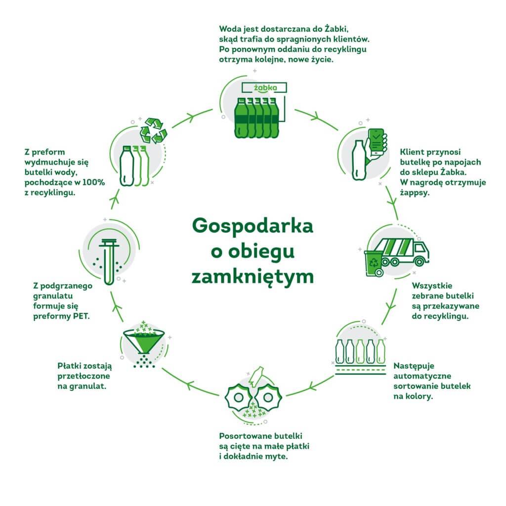 Zabka-ekosklep-drugie-zycie-gospodarka-o-obiegu-zamknietym.png