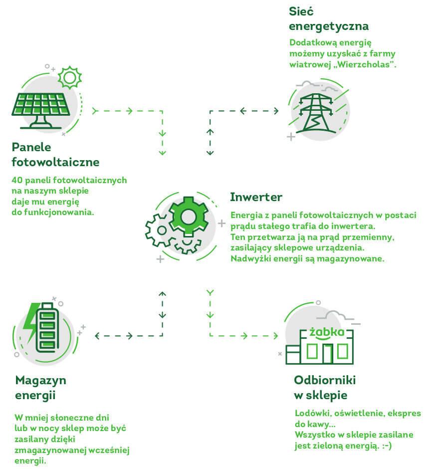 Zabka-ekosklep-zielona-energia-magazynowanie-energii.jpg
